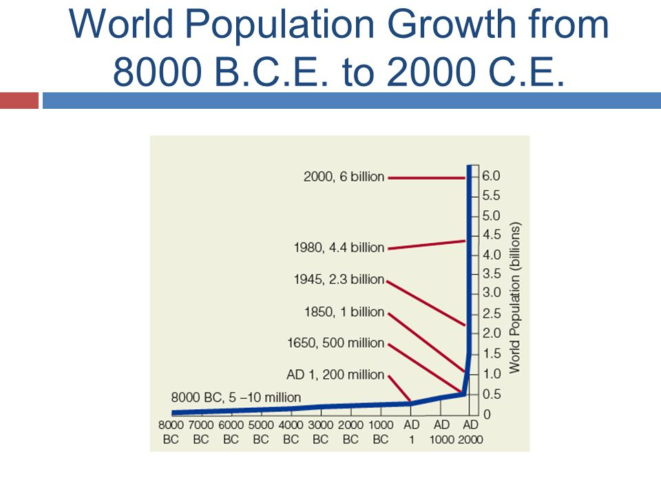 World Population Growth from 8000 B.C.E. to 2000 C.E.