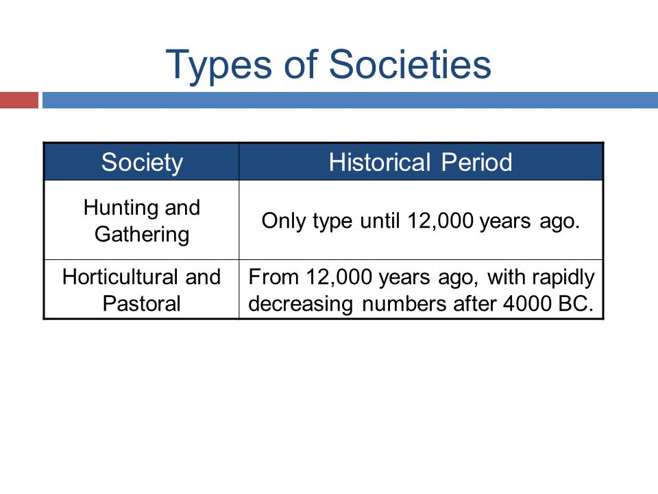 Types of Societies Society Historical Period Hunting and Gathering