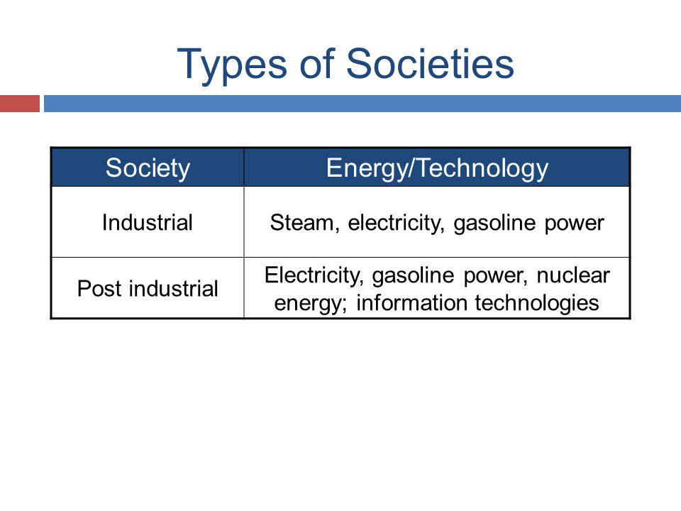 Types of Societies Society Energy/Technology Industrial