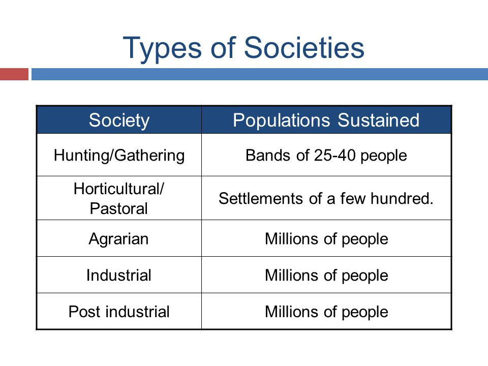 Types of Societies Society Populations Sustained Hunting/Gathering