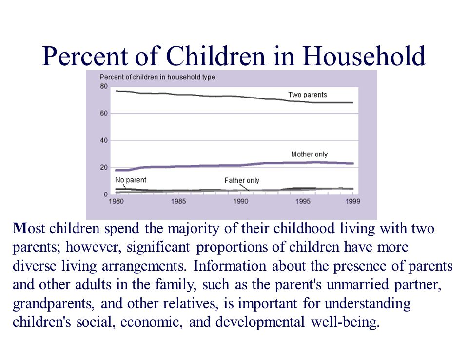 Percent of Children in Household