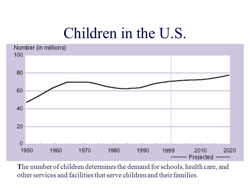 Children in the U.S.