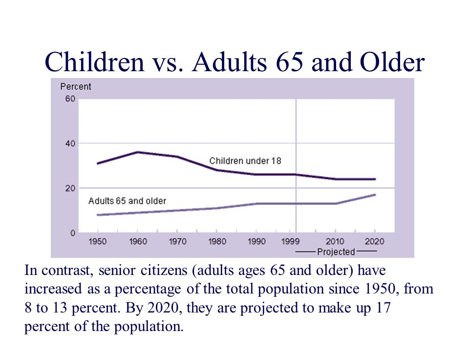 Children vs. Adults 65 and Older