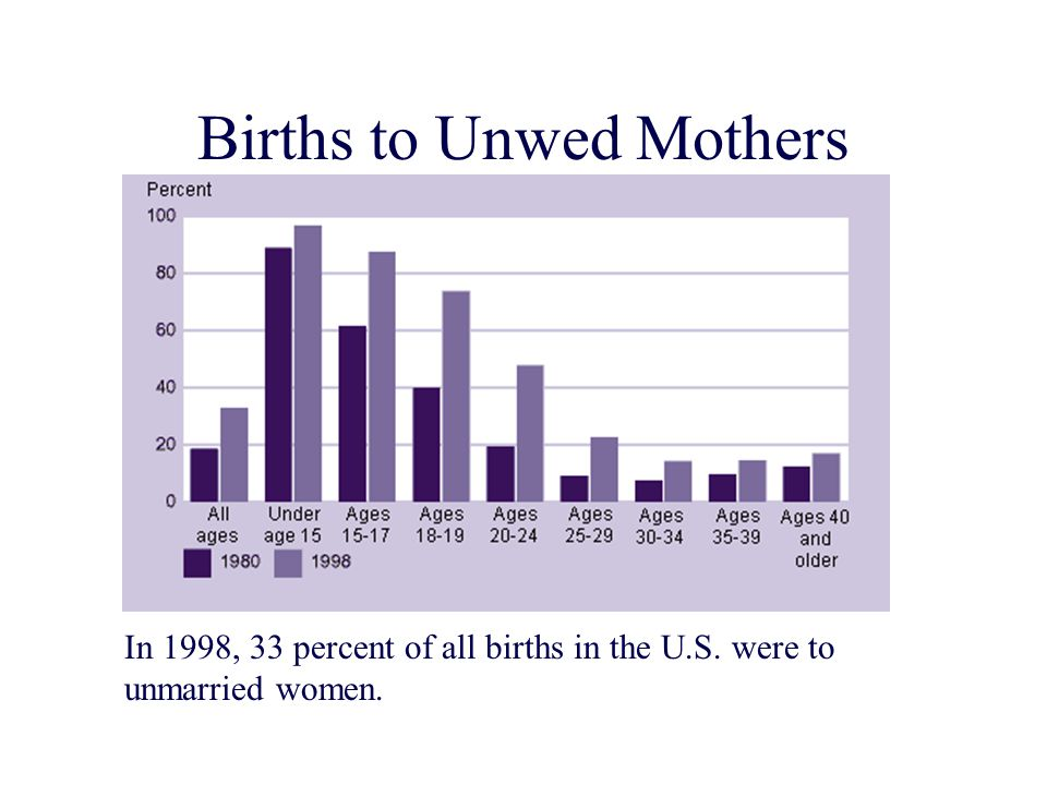 Births to Unwed Mothers