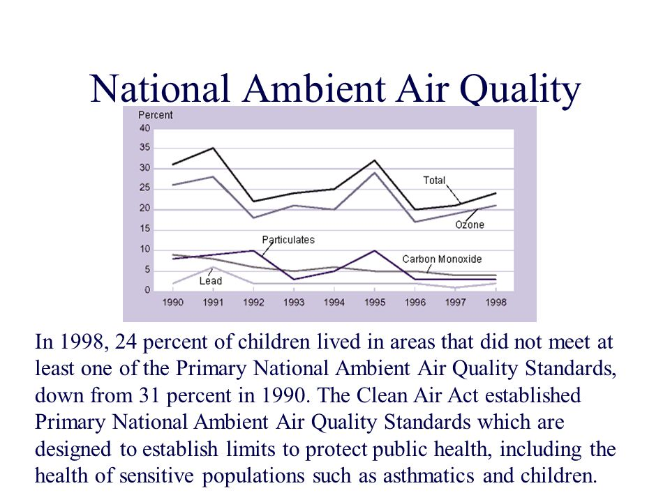 National Ambient Air Quality