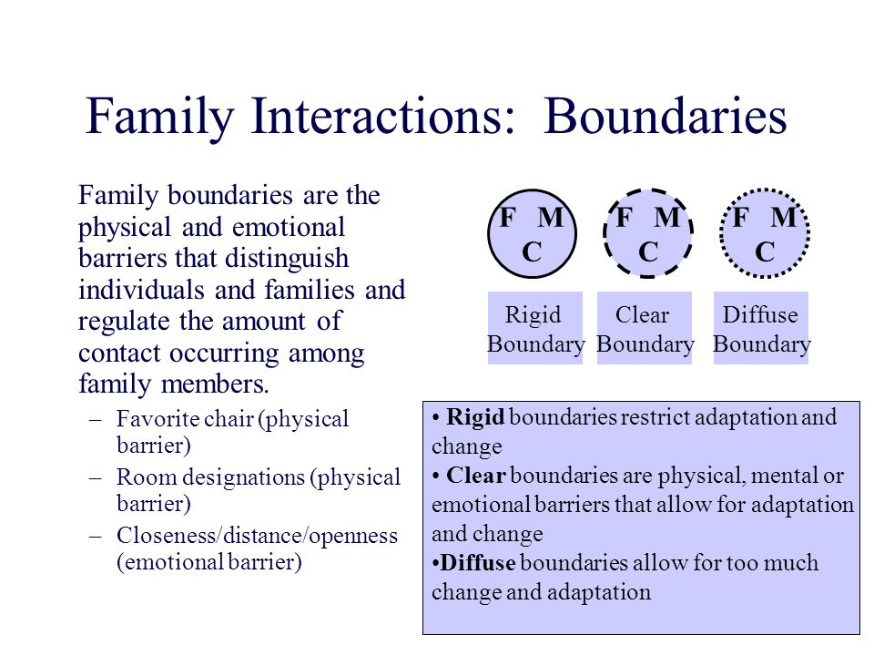 Family Interactions: Boundaries