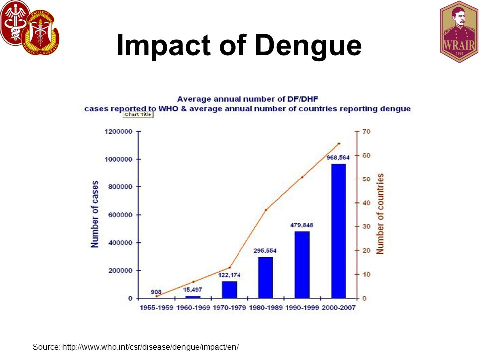 Impact of Dengue Source: http://www.who.int/csr/disease/dengue/impact/en/