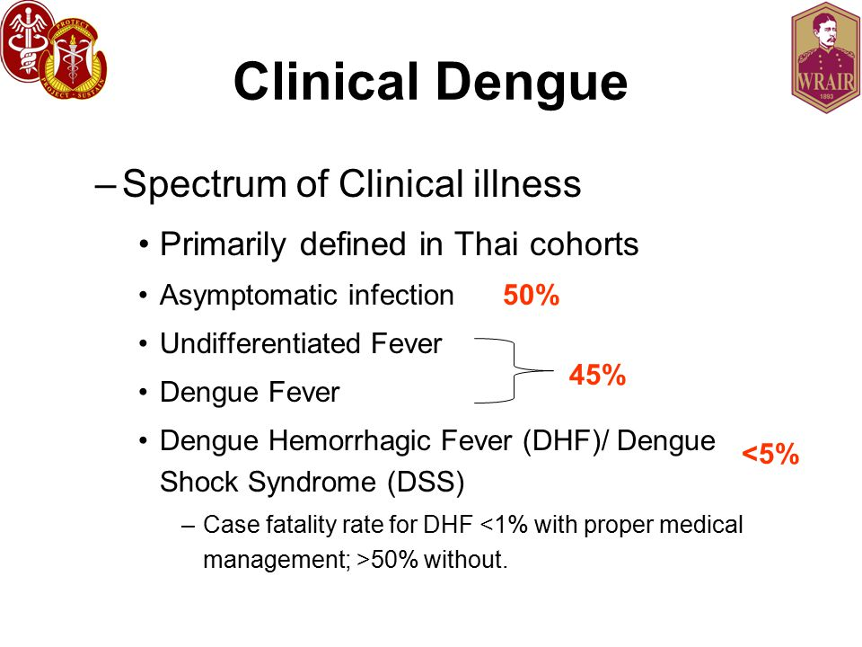 Clinical Dengue Spectrum of Clinical illness