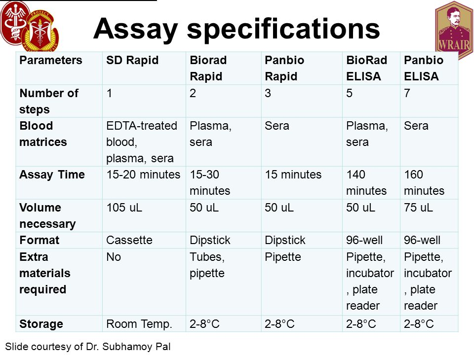 Assay specifications Parameters SD Rapid Biorad Rapid Panbio Rapid