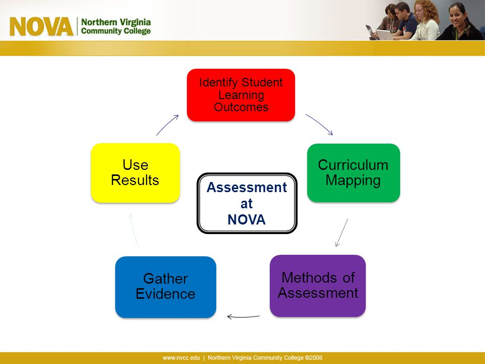 Identify Student Learning Outcomes