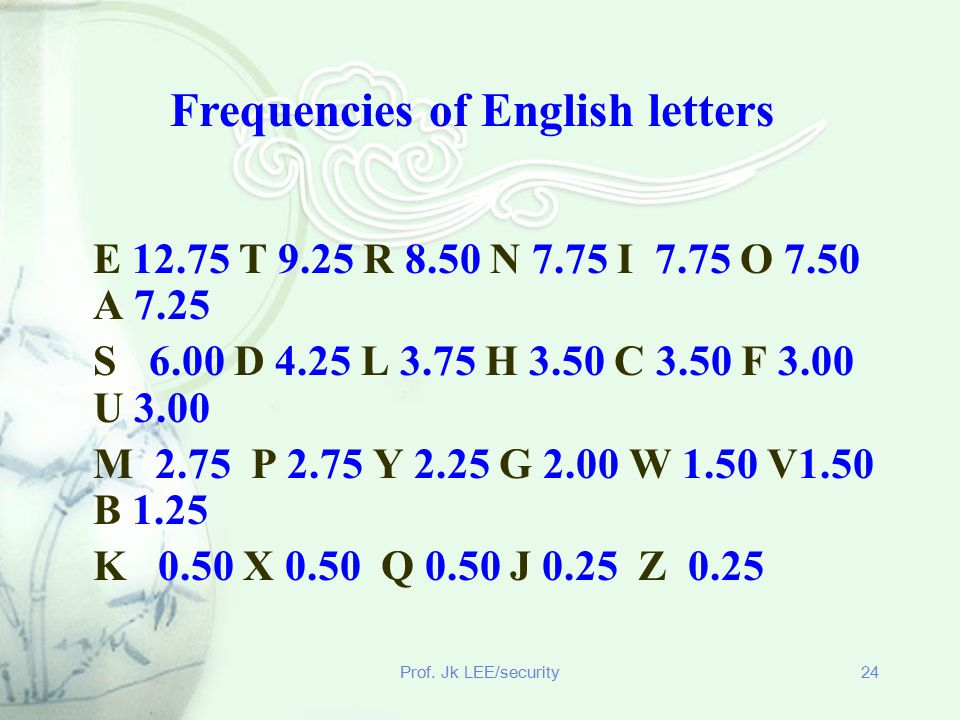Frequencies of English letters