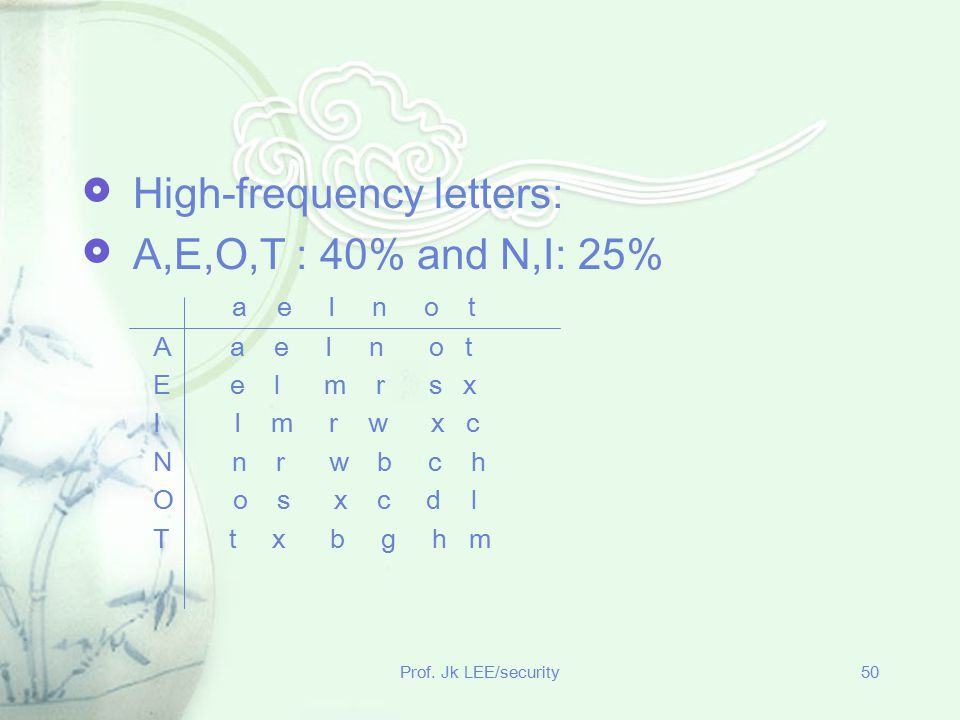 High-frequency letters: A,E,O,T : 40% and N,I: 25%