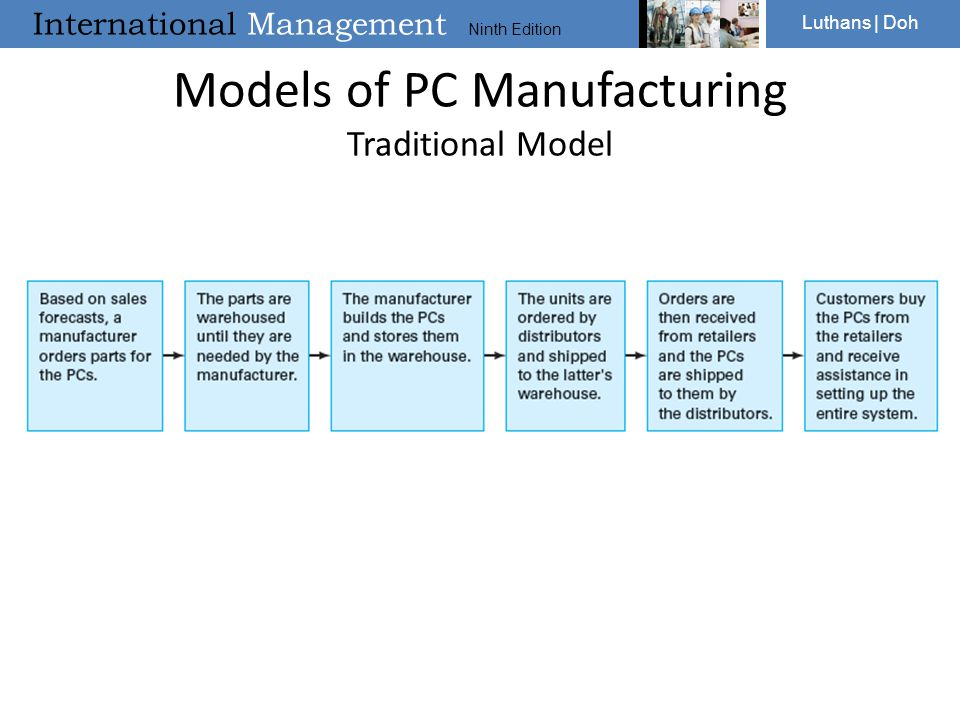 Models of PC Manufacturing Traditional Model