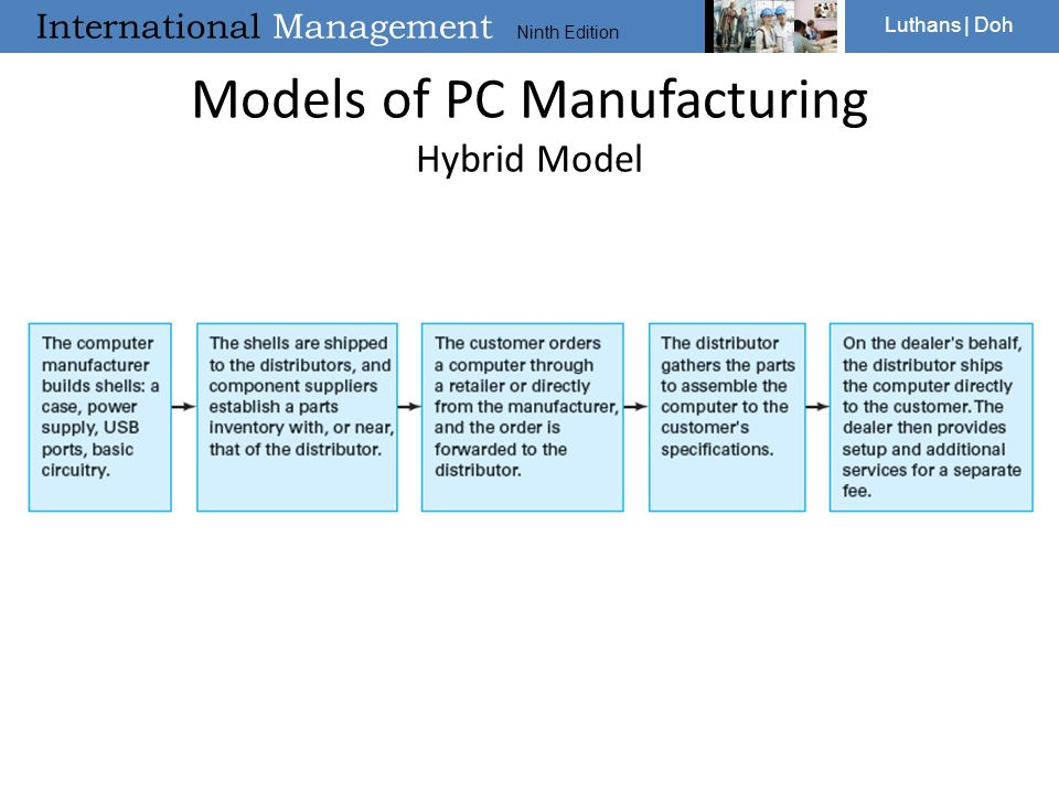 Models of PC Manufacturing Hybrid Model