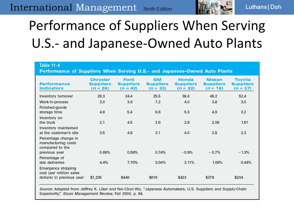 Performance of Suppliers When Serving U. S