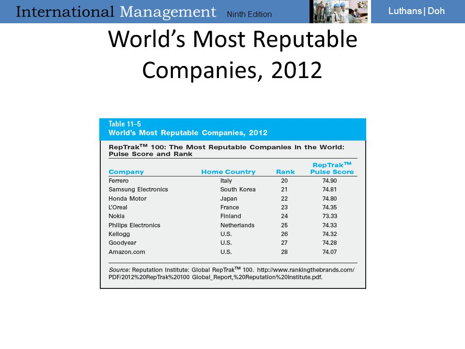 World's Most Reputable Companies, 2012