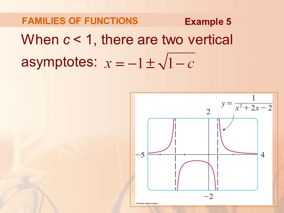When c < 1, there are two vertical asymptotes: