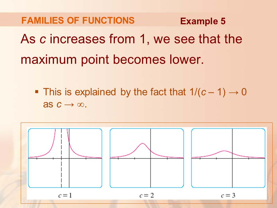 As c increases from 1, we see that the maximum point becomes lower.