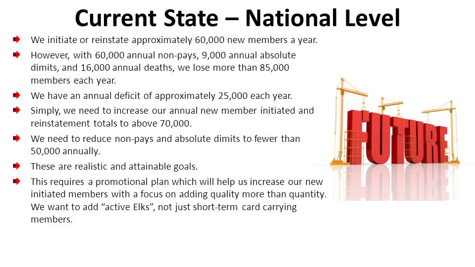 Current State – National Level