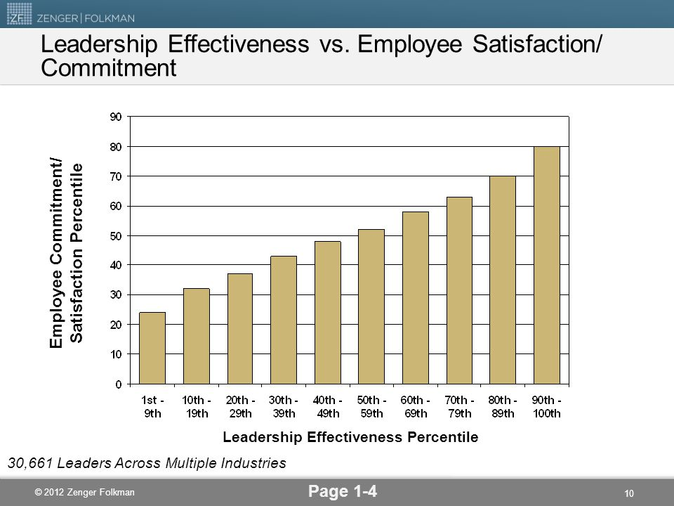 Leadership Effectiveness vs. Employee Satisfaction/ Commitment