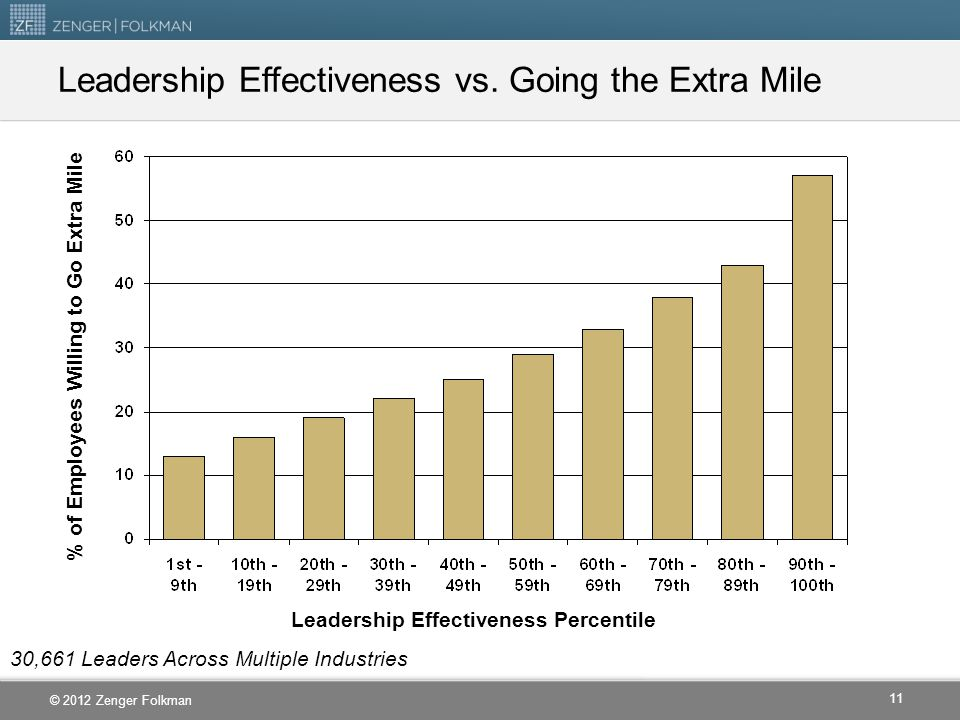 Leadership Effectiveness vs. Going the Extra Mile