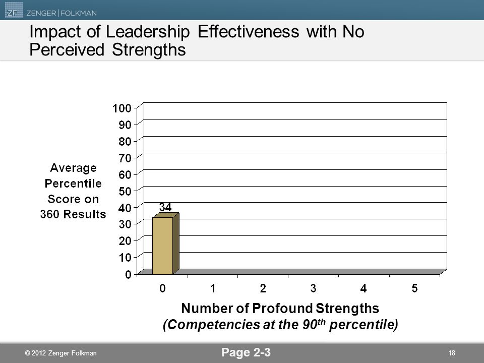 Impact of Leadership Effectiveness with No Perceived Strengths