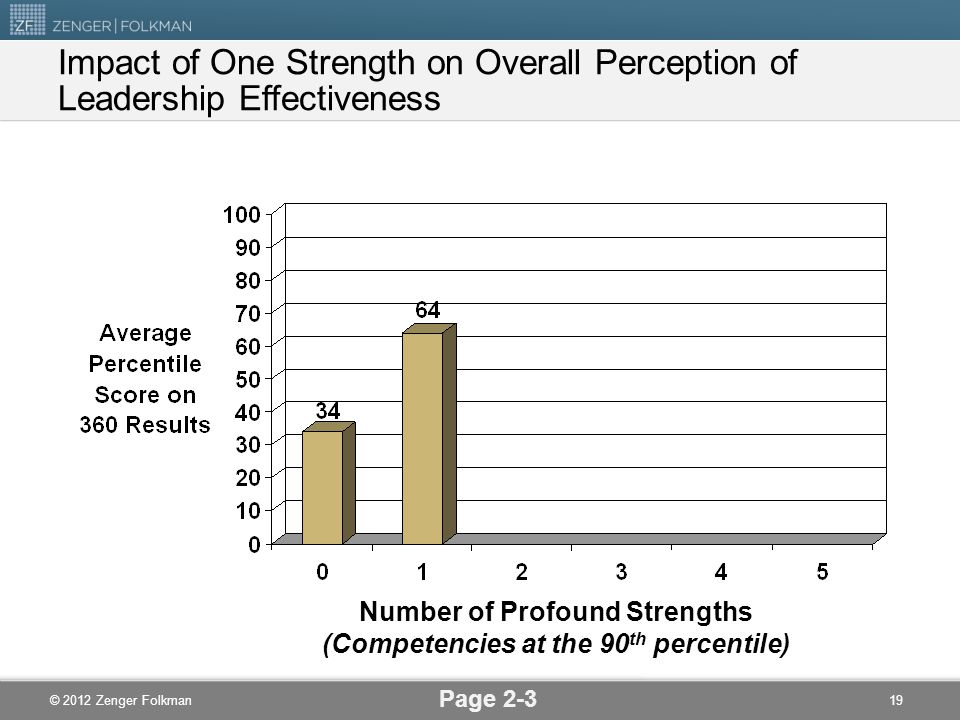 Number of Profound Strengths (Competencies at the 90th percentile)