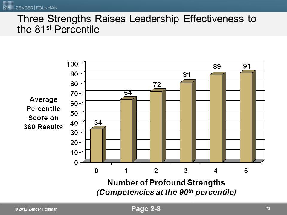 Three Strengths Raises Leadership Effectiveness to the 81st Percentile