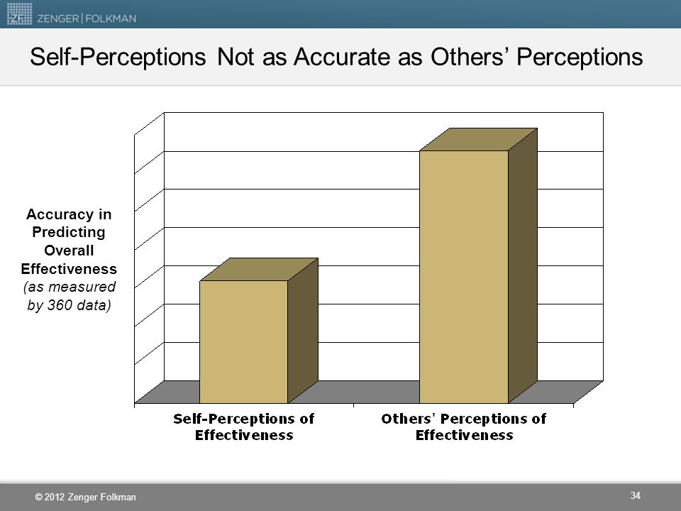 Self-Perceptions Not as Accurate as Others' Perceptions