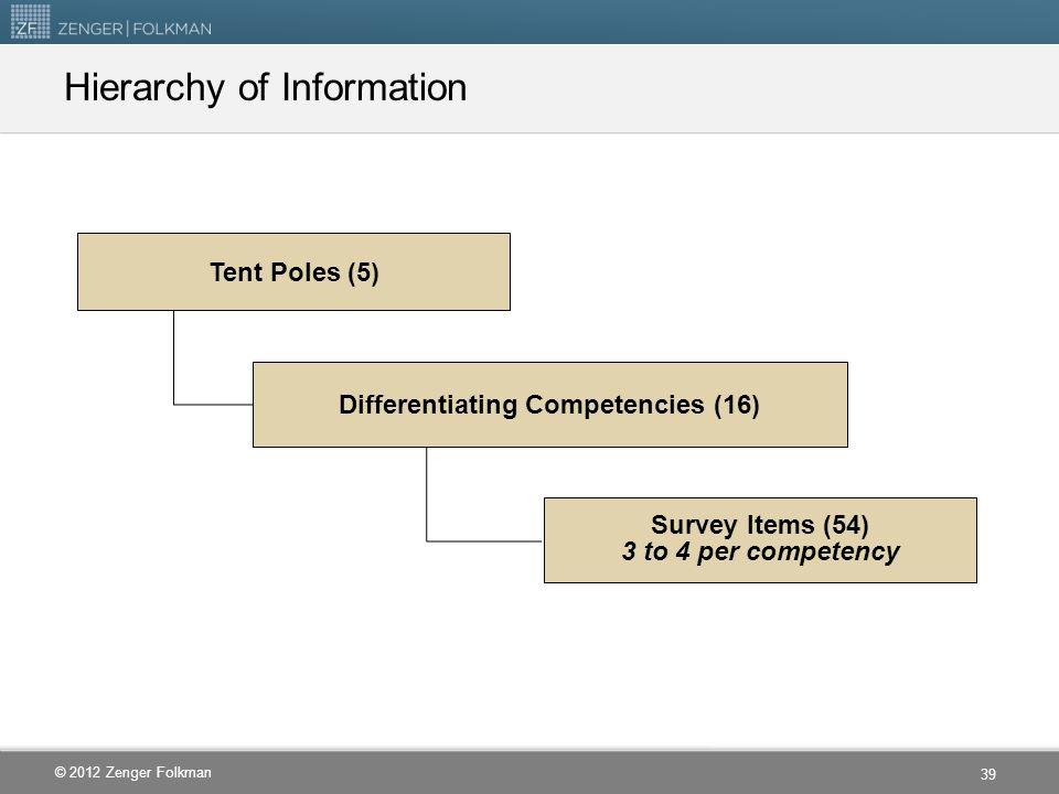 Hierarchy of Information