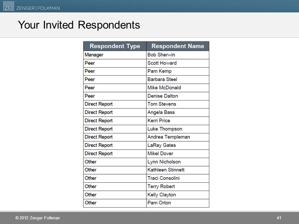 Your Invited Respondents