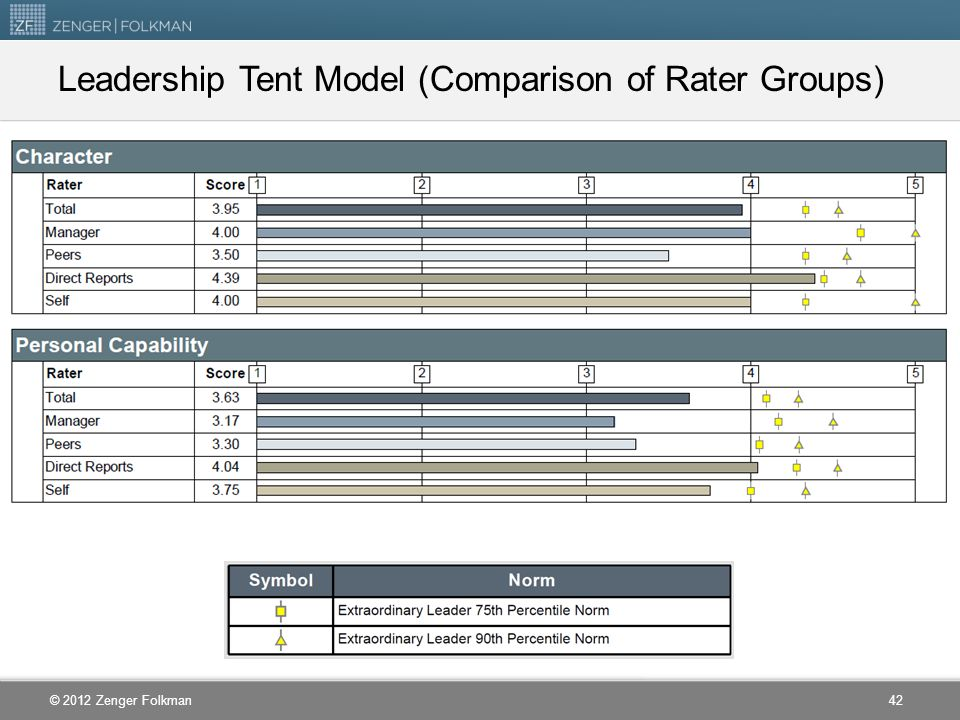 Leadership Tent Model (Comparison of Rater Groups)
