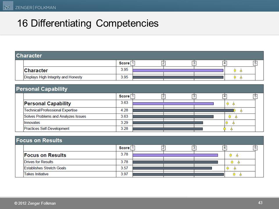 16 Differentiating Competencies