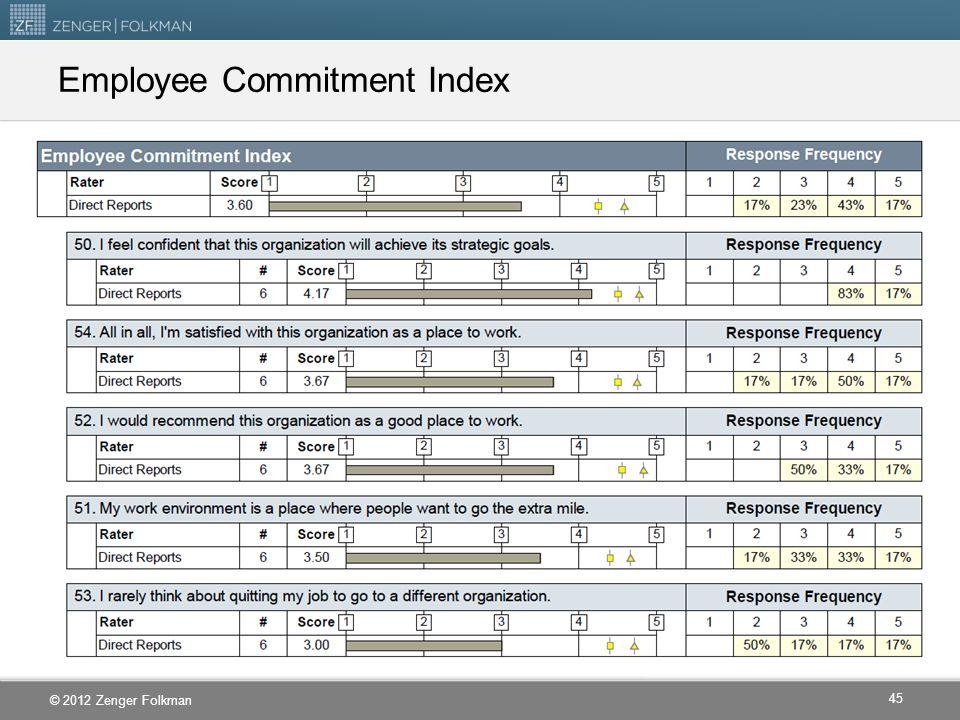 Employee Commitment Index