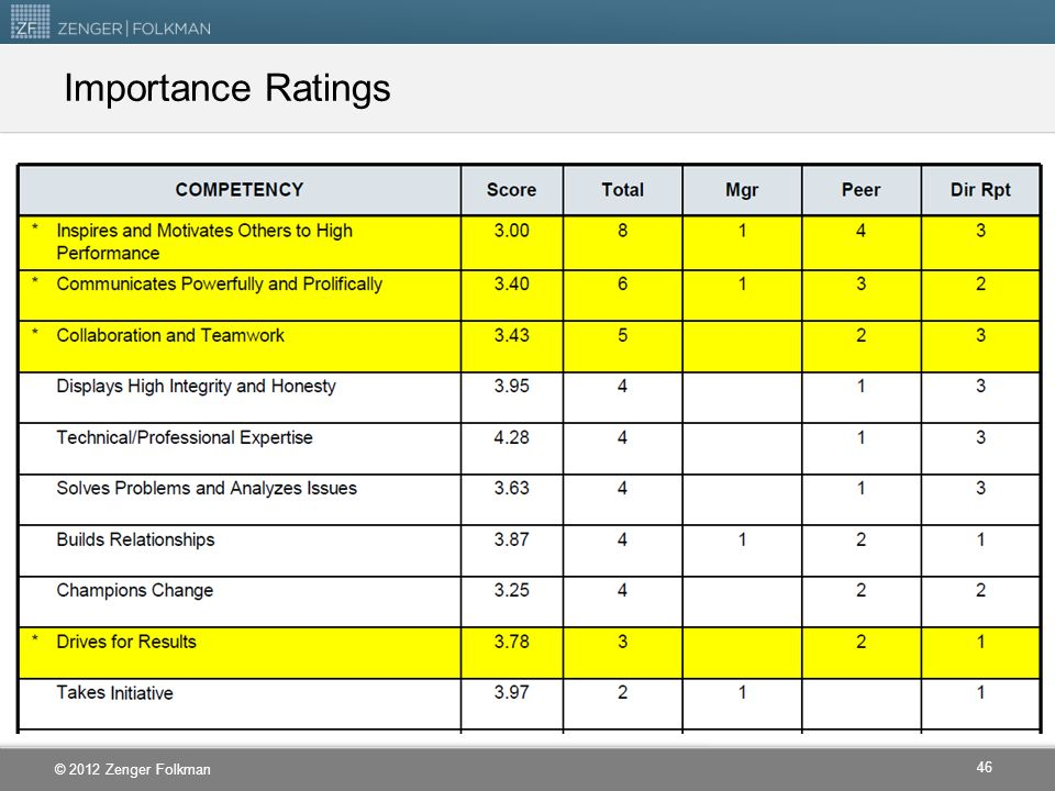 Importance Ratings