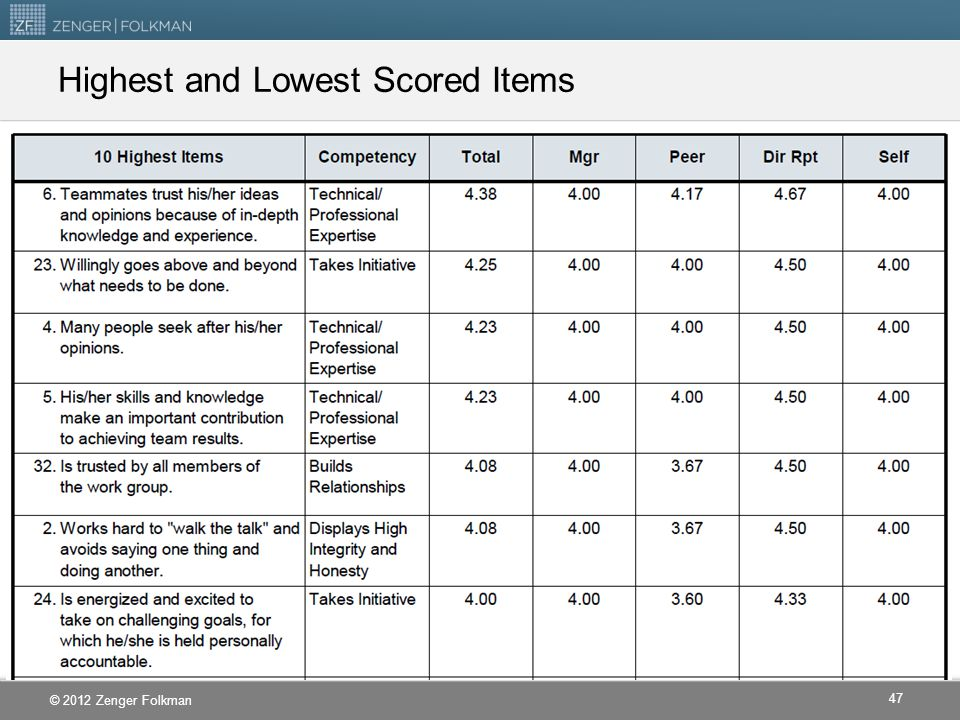 Highest and Lowest Scored Items
