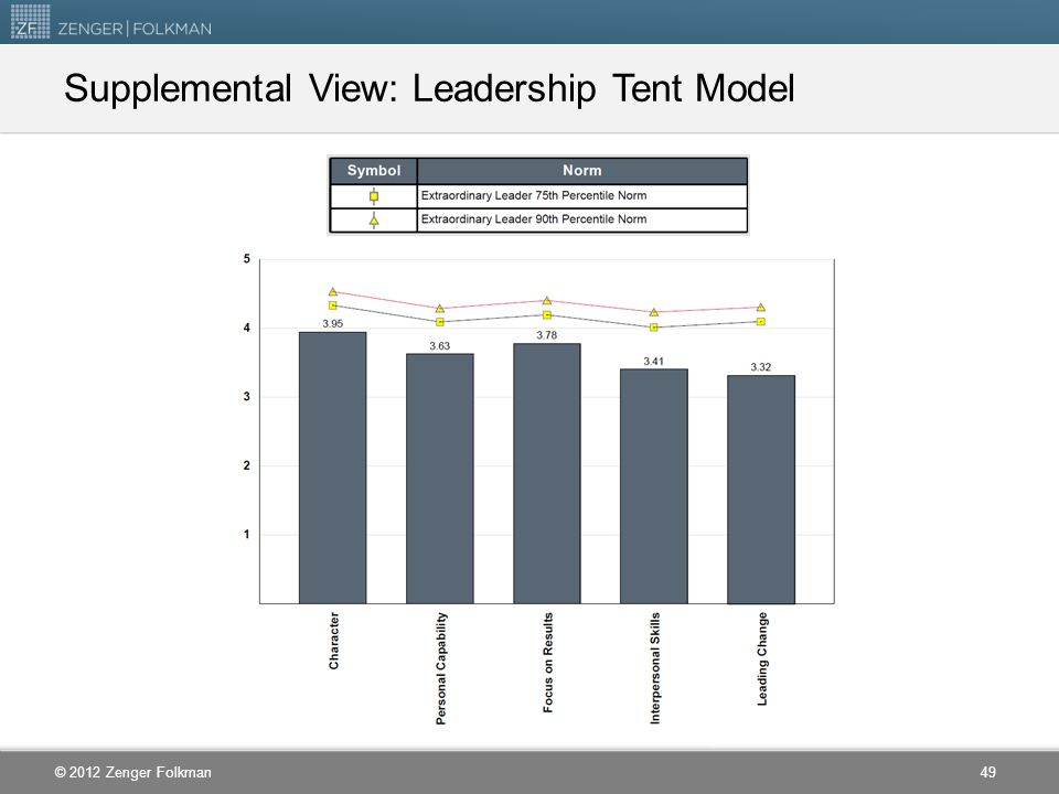 Supplemental View: Leadership Tent Model