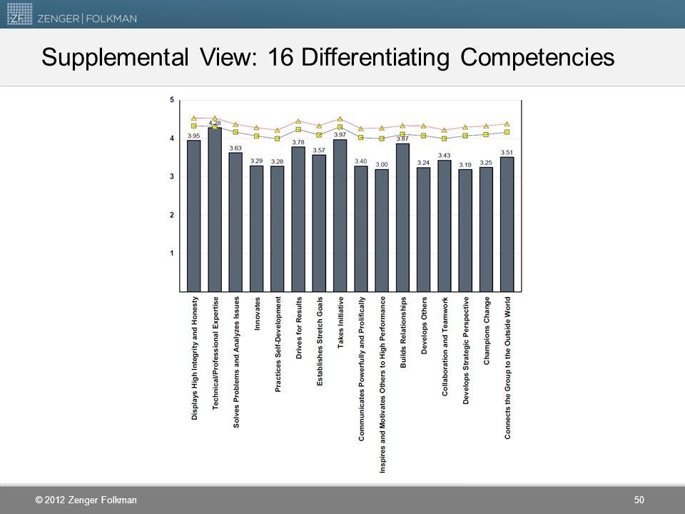 Supplemental View: 16 Differentiating Competencies