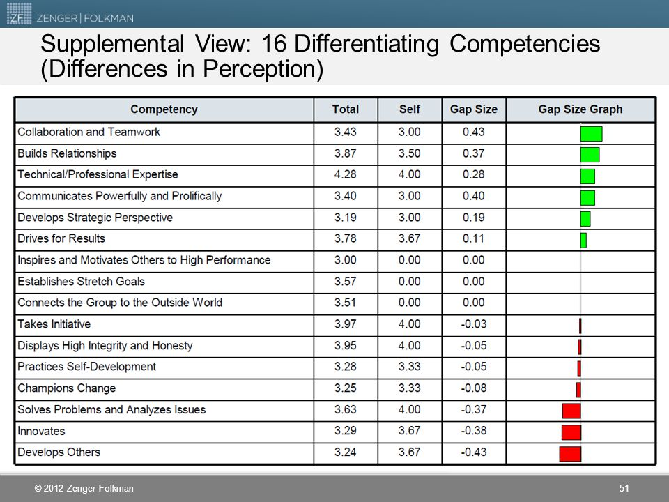 Supplemental View: 16 Differentiating Competencies (Differences in Perception)