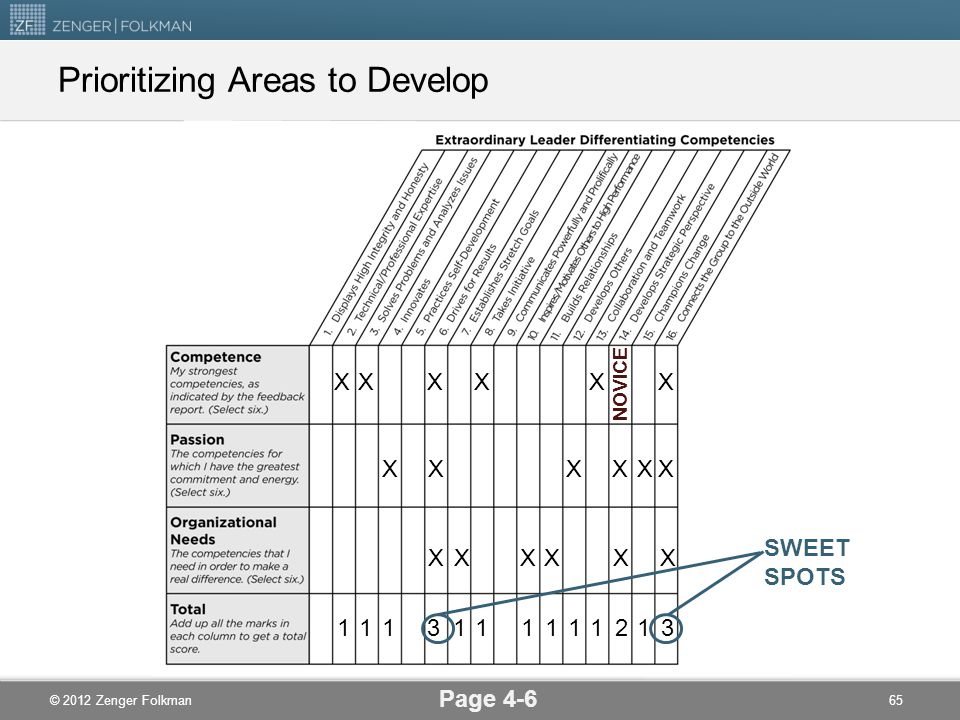 Prioritizing Areas to Develop