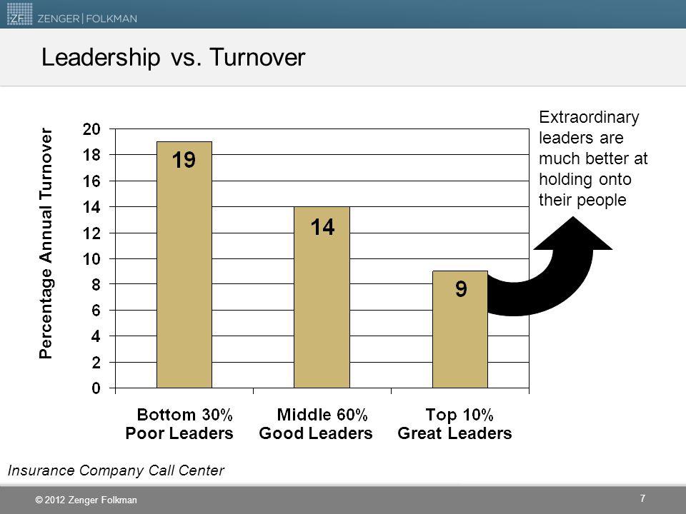 Leadership vs. Turnover