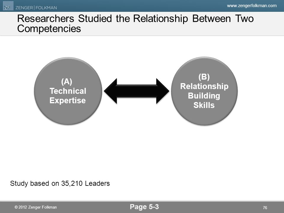 Researchers Studied the Relationship Between Two Competencies