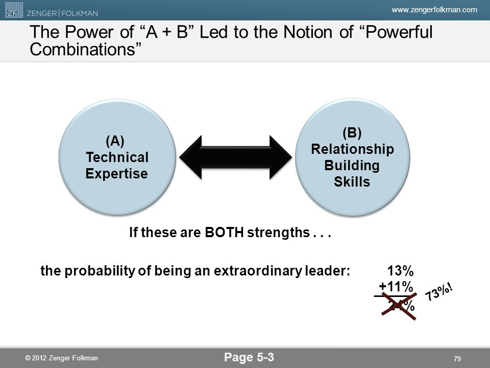 The Power of A + B Led to the Notion of Powerful Combinations