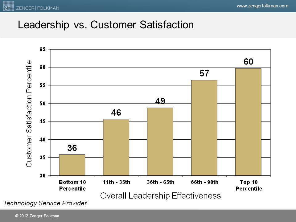Leadership vs. Customer Satisfaction