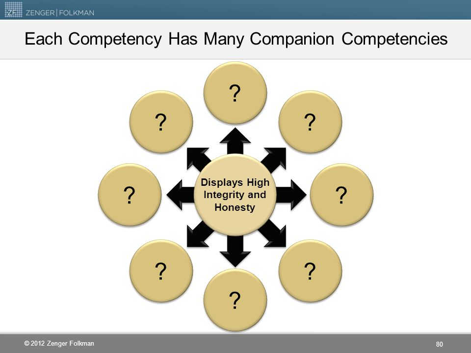 Each Competency Has Many Companion Competencies