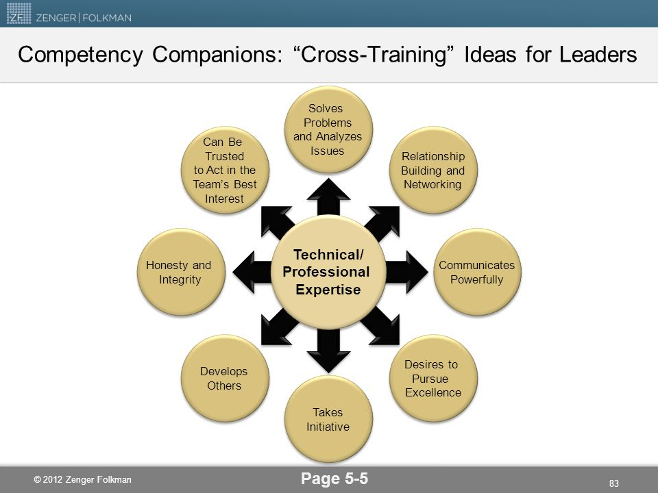 Competency Companions: Cross-Training Ideas for Leaders