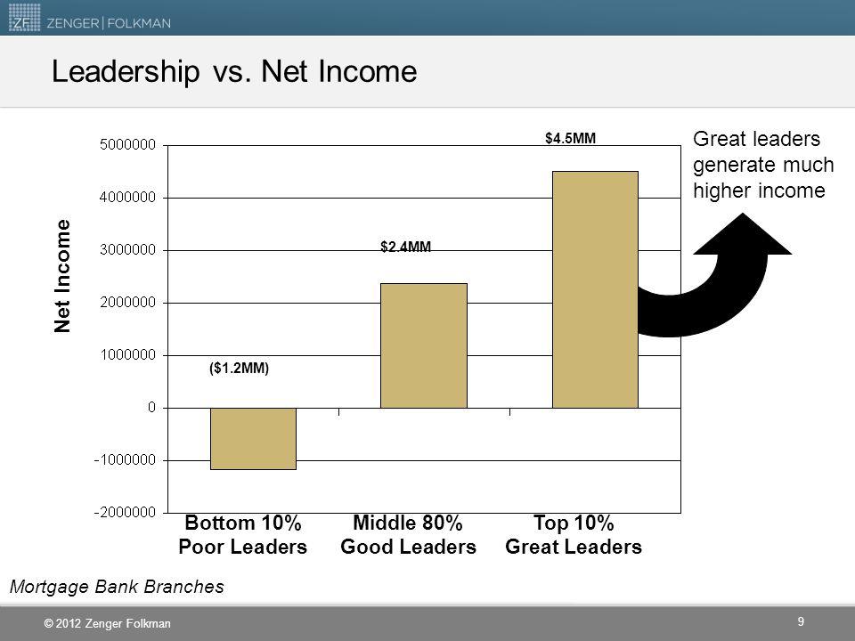 Leadership vs. Net Income