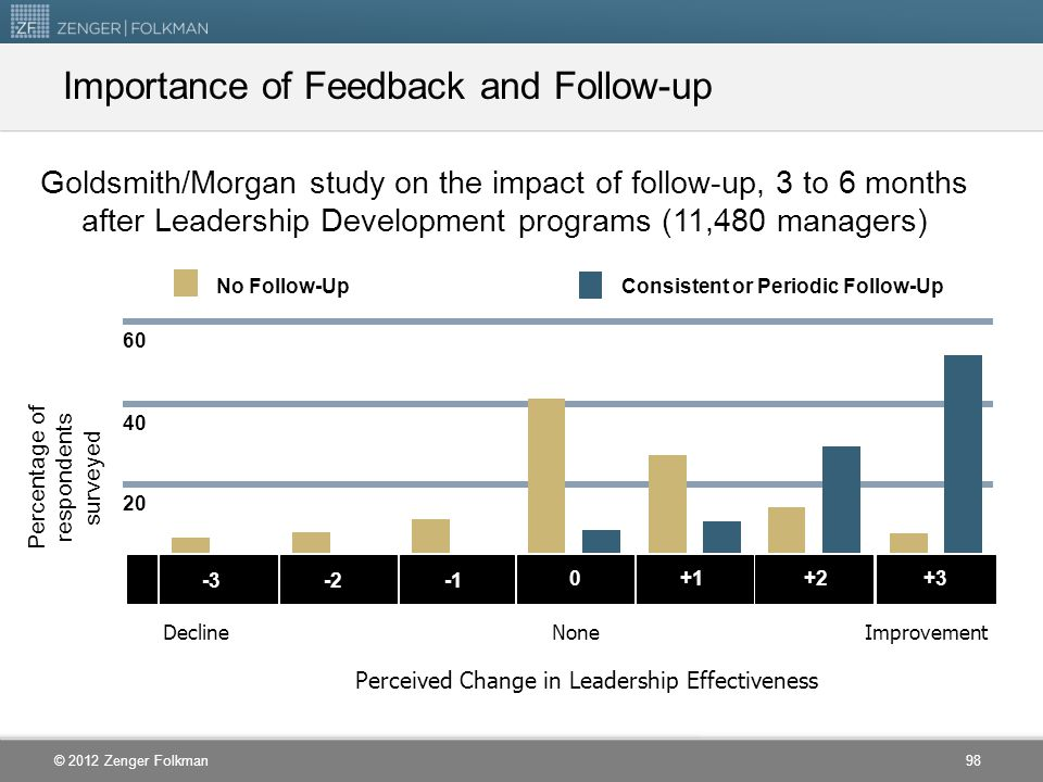 Importance of Feedback and Follow-up