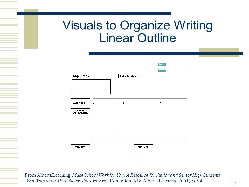 Visuals to Organize Writing Linear Outline