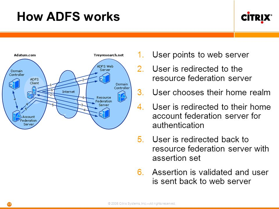 How ADFS works User points to web server